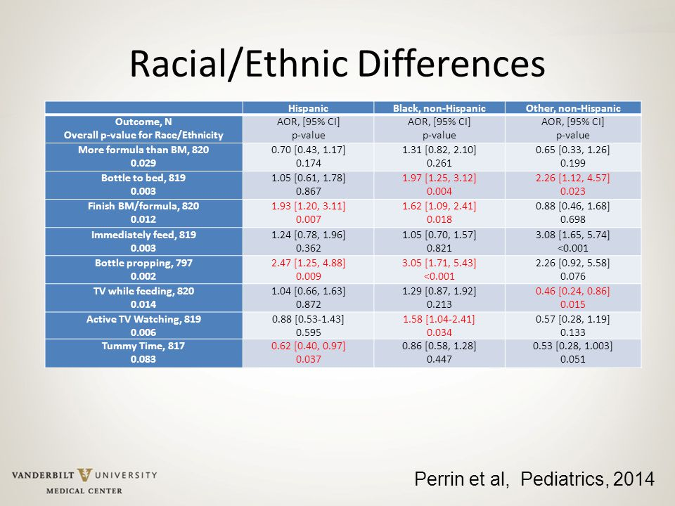 Racial/Ethnic Differences