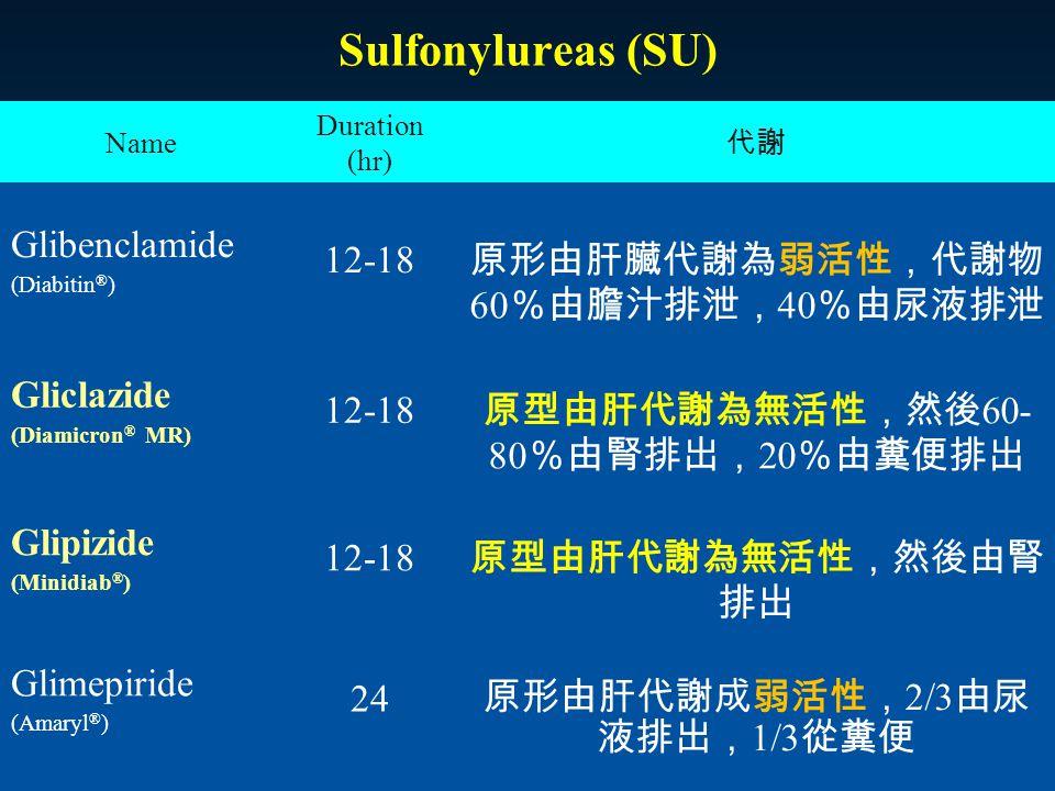 Sulfonylureas (SU) 原形由肝臟代謝為弱活性,代謝物60%由膽汁排泄,40%由尿液排泄 Glibenclamide