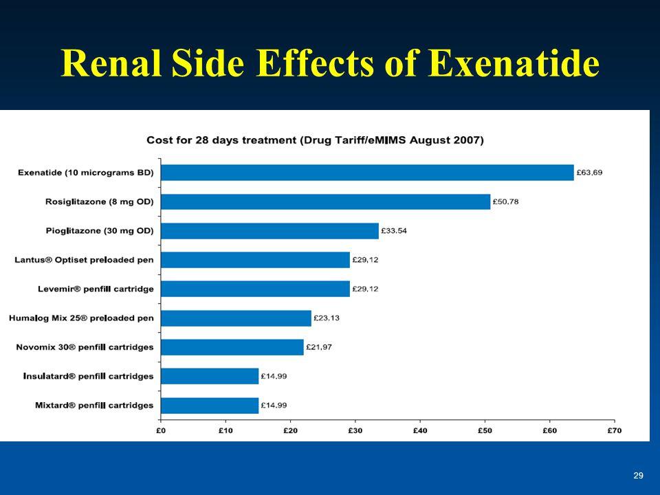 Renal Side Effects of Exenatide