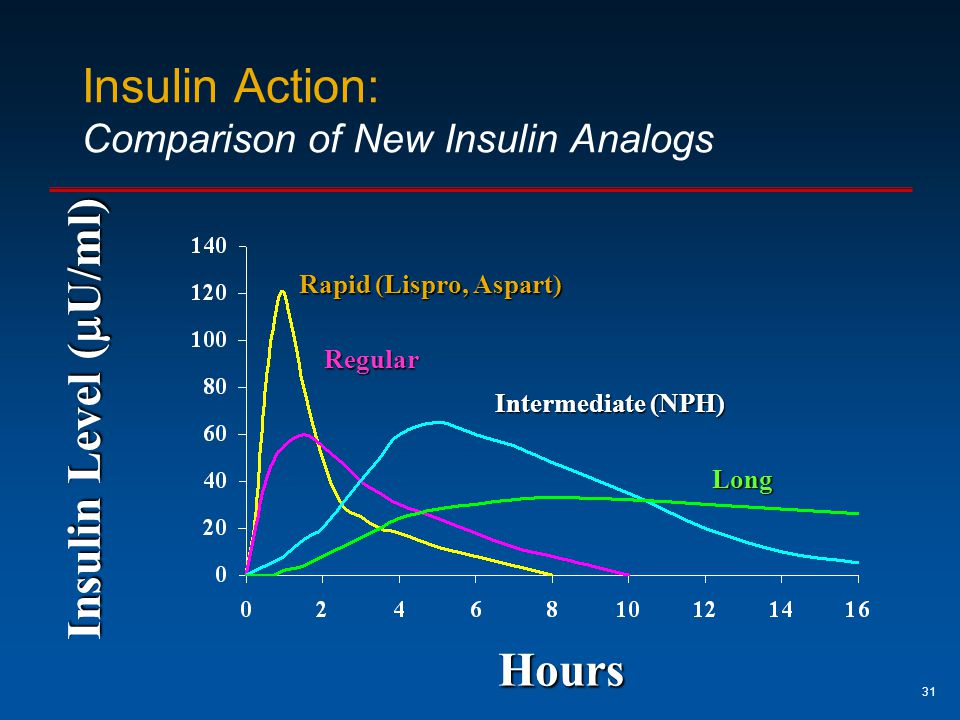 Insulin Action: Comparison of New Insulin Analogs
