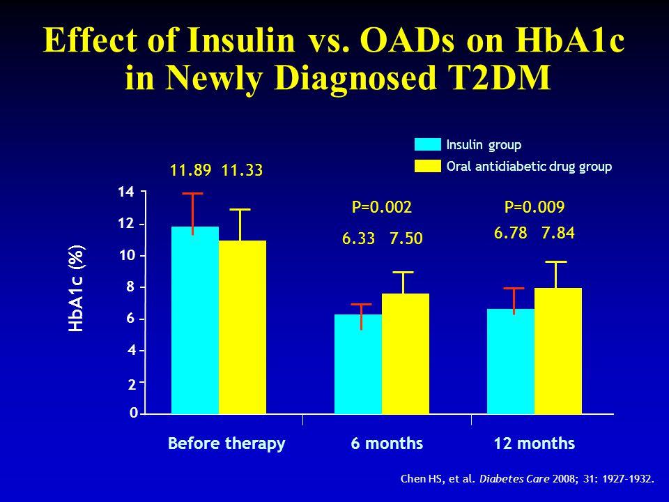 Effect of Insulin vs. OADs on HbA1c in Newly Diagnosed T2DM