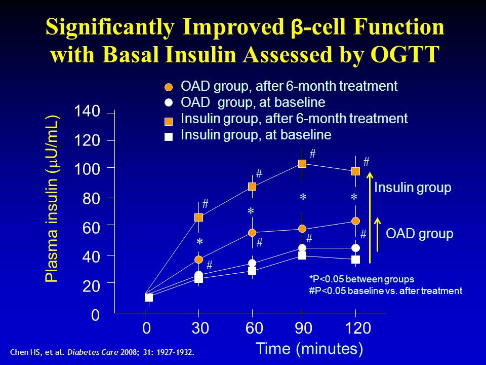 Significantly Improved β-cell Function with Basal Insulin Assessed by OGTT