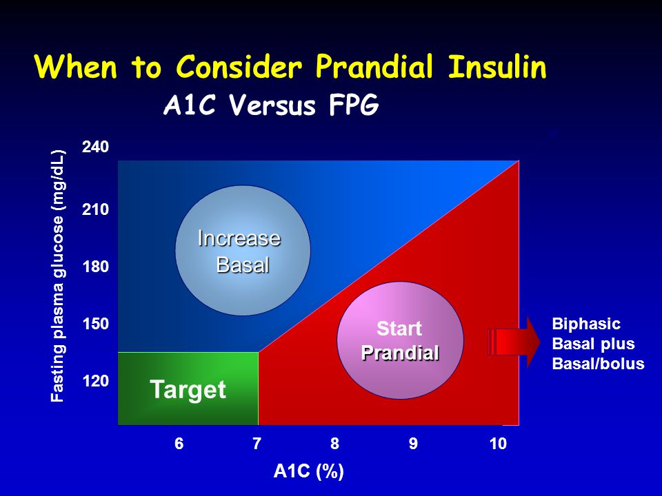 When to Consider Prandial Insulin A1C Versus FPG