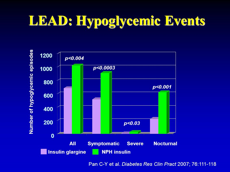 LEAD: Hypoglycemic Events