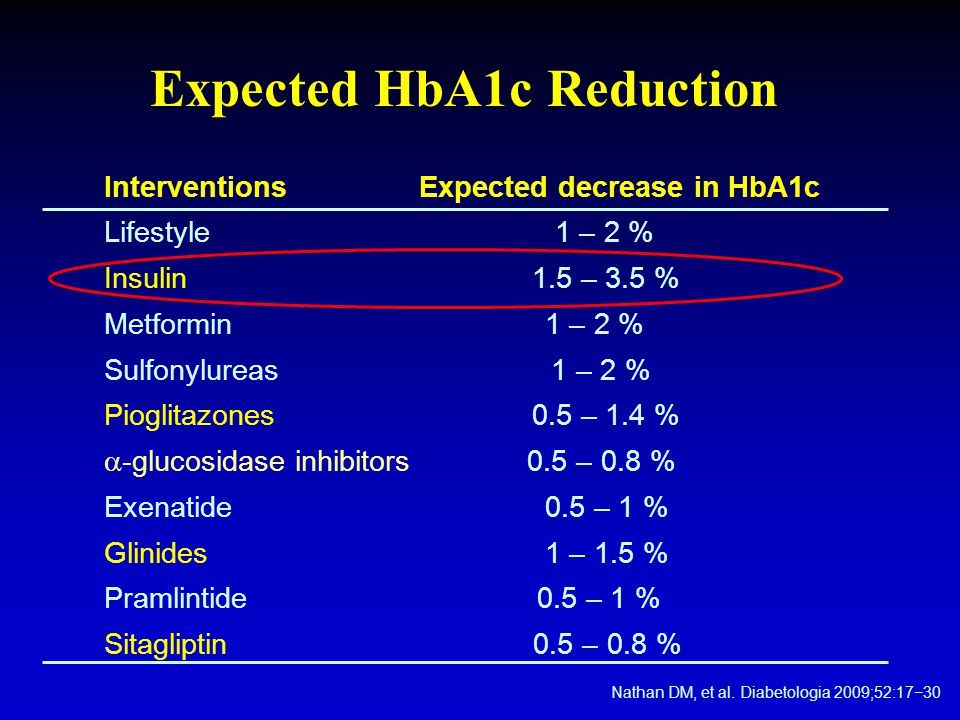 Expected HbA1c Reduction