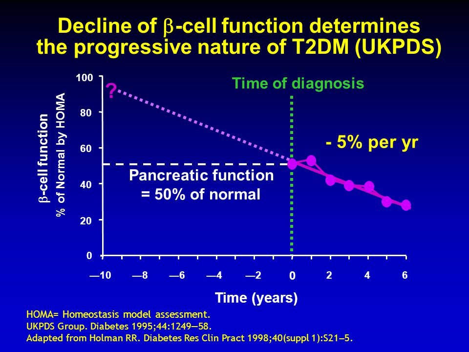 Decline of -cell function determines the progressive nature of T2DM (UKPDS)