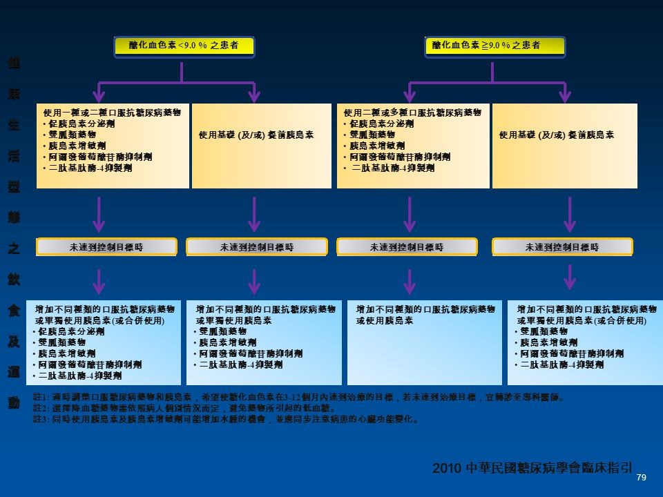 健 康 生 活 型 態 之 飲 食 及 運 動 2010 中華民國糖尿病學會臨床指引 醣化血色素 < 9.0 % 之患者