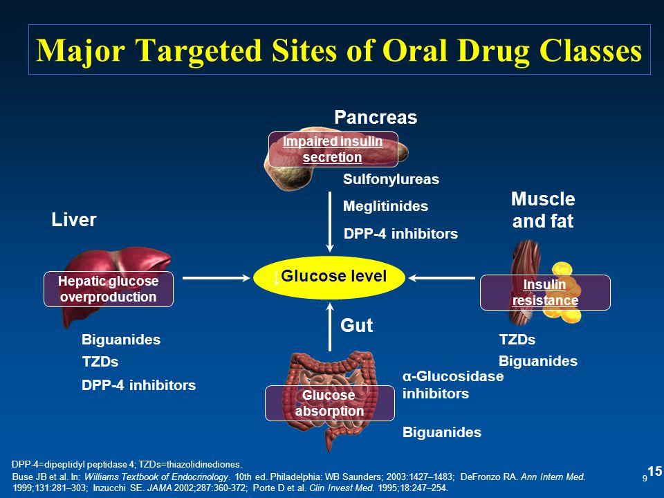 Major Targeted Sites of Oral Drug Classes