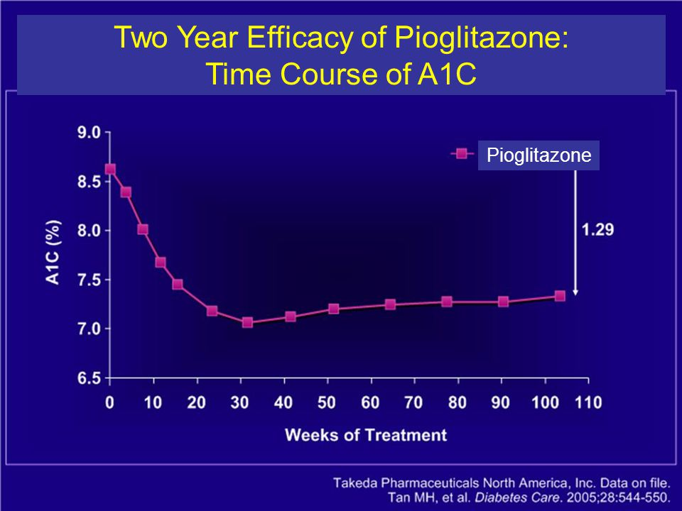 Two Year Efficacy of Pioglitazone: