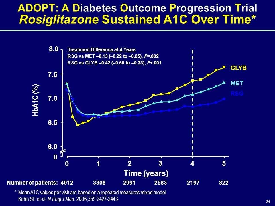4/14/2017 3:46 PM ADOPT: A Diabetes Outcome Progression Trial Rosiglitazone Sustained A1C Over Time*