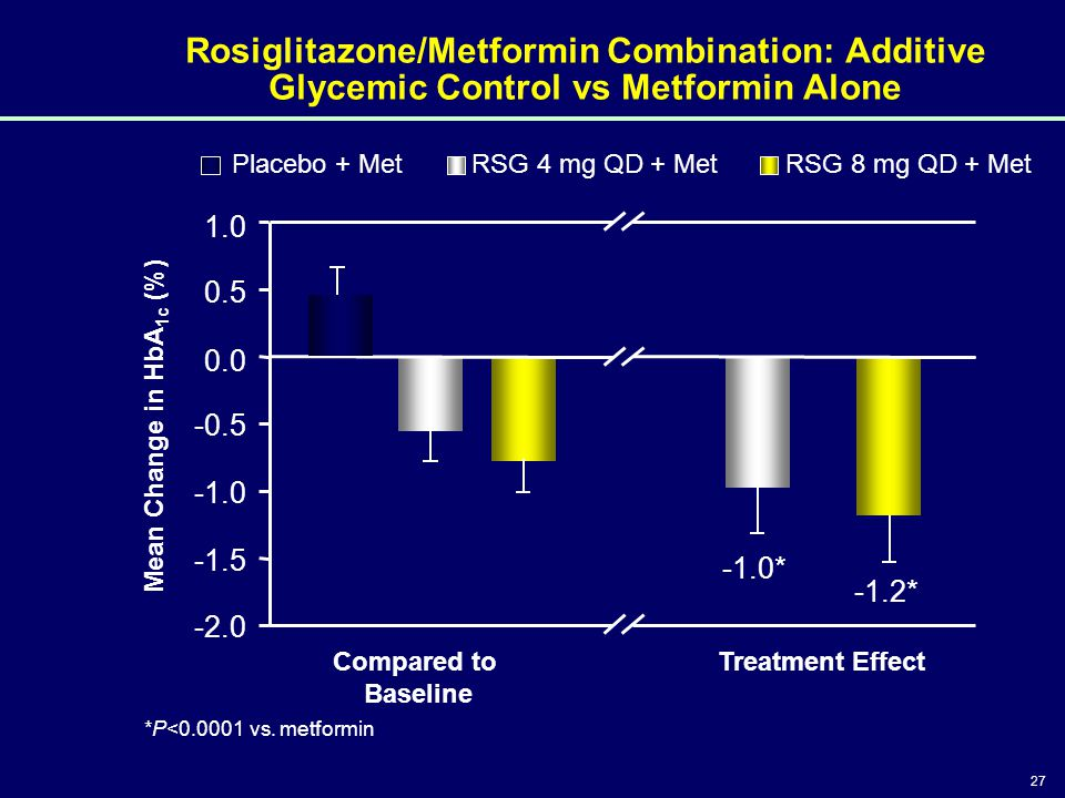 Rosiglitazone/Metformin Combination: Additive Glycemic Control vs Metformin Alone