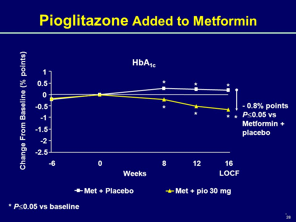 Pioglitazone Added to Metformin