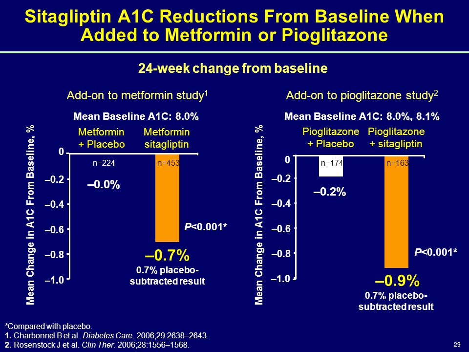 4/14/2017 3:46 PM Sitagliptin A1C Reductions From Baseline When Added to Metformin or Pioglitazone.