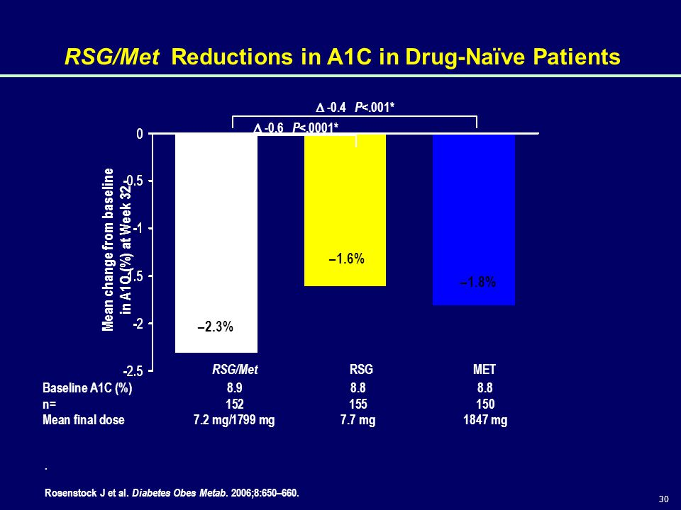 RSG/Met Reductions in A1C in Drug-Naïve Patients