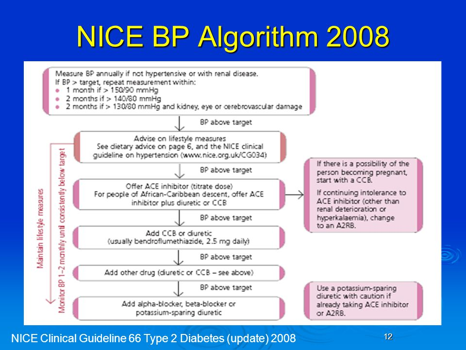 NICE BP Algorithm 2008 NICE Clinical Guideline 66 Type 2 Diabetes (update) 2008 12