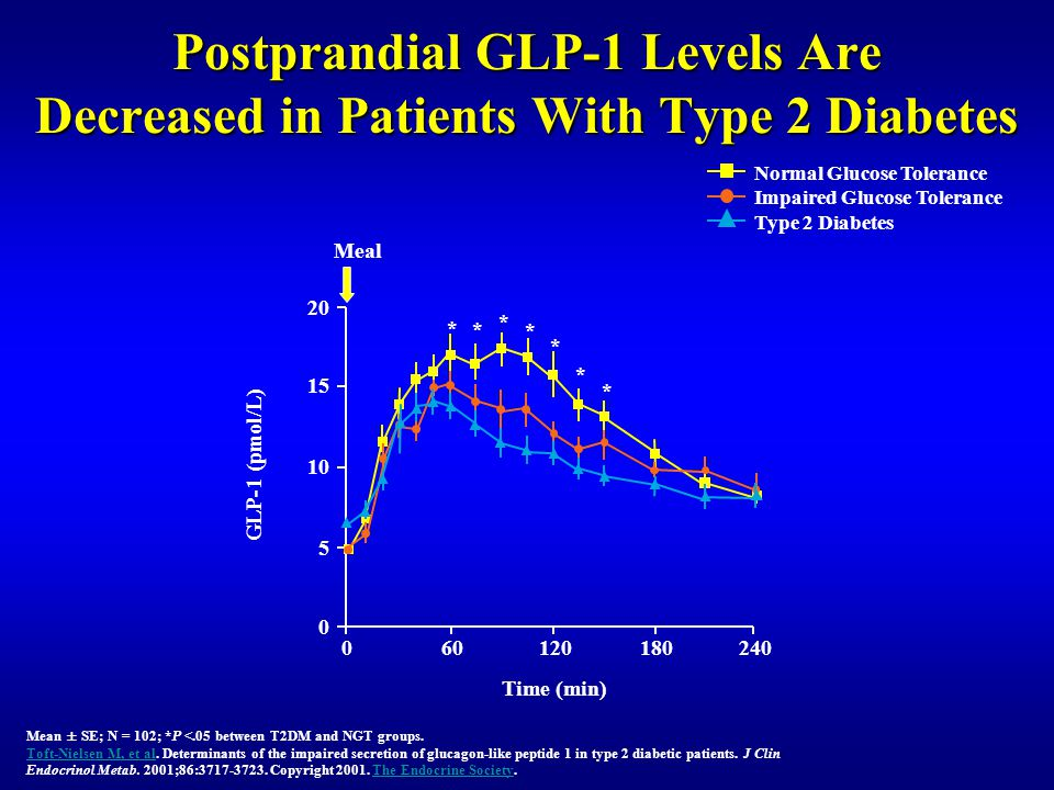 Postprandial GLP-1 Levels Are Decreased in Patients With Type 2 Diabetes