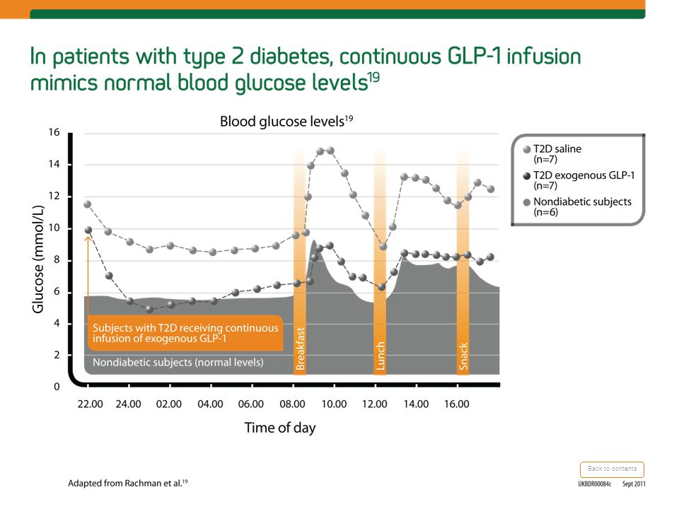 Continuously infused GLP-1 nearly normalizes BG in patients with T2D.