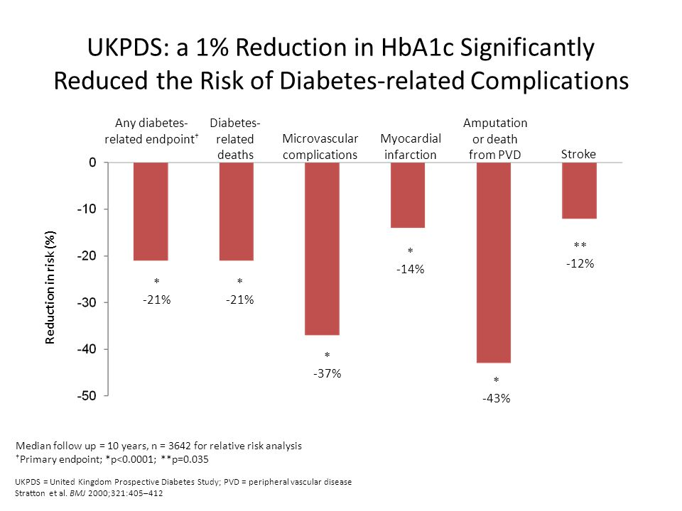 UKPDS: a 1% Reduction in HbA1c Significantly Reduced the Risk of Diabetes-related Complications