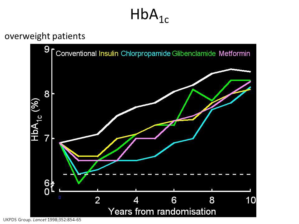HbA1c overweight patients cohort, median values