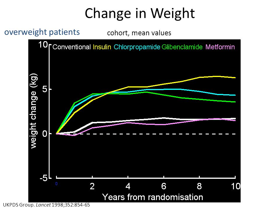 Change in Weight overweight patients cohort, mean values