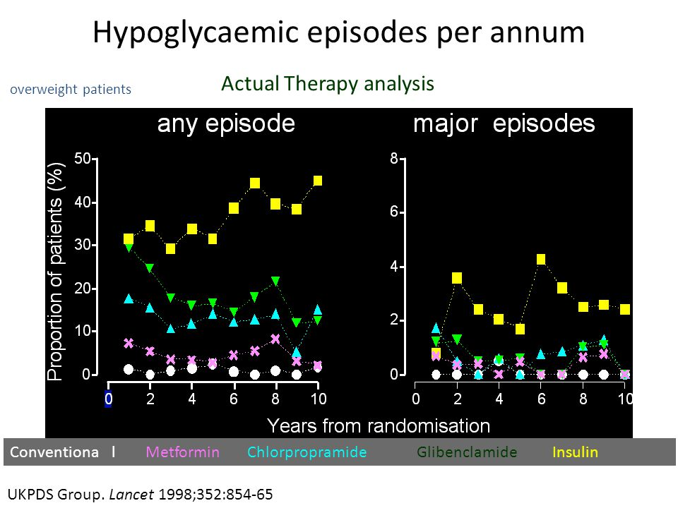 Hypoglycaemic episodes per annum