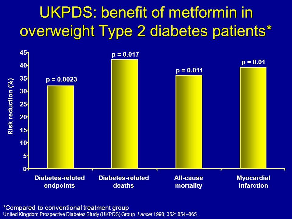 UKPDS: benefit of metformin in overweight Type 2 diabetes patients*
