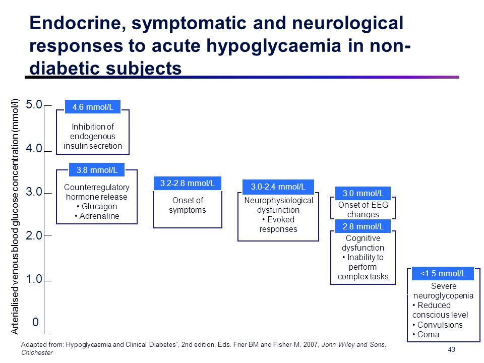 Endocrine, symptomatic and neurological responses to acute hypoglycaemia in non- diabetic subjects