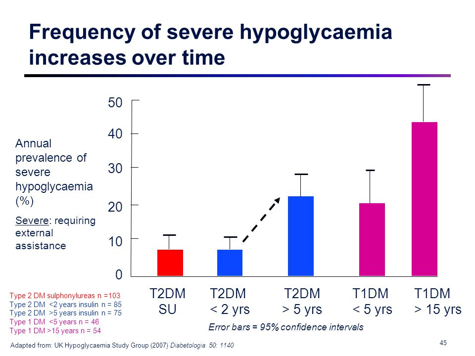 Frequency of severe hypoglycaemia increases over time