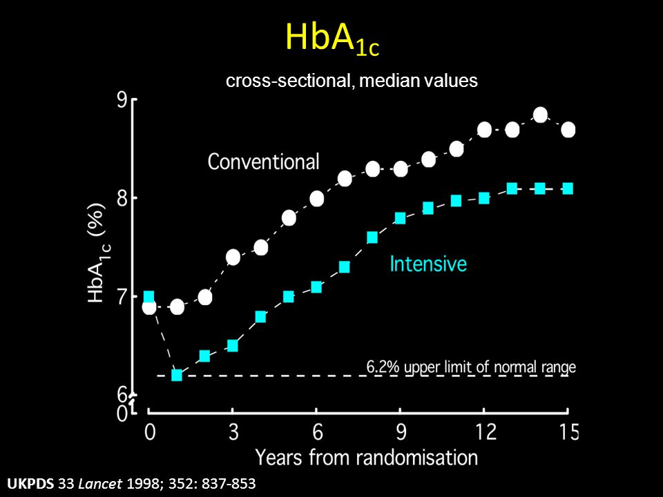HbA1c cross-sectional, median values