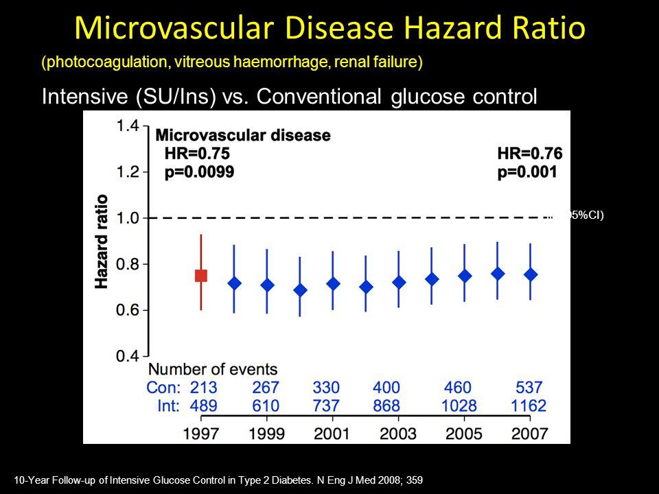 Microvascular Disease Hazard Ratio
