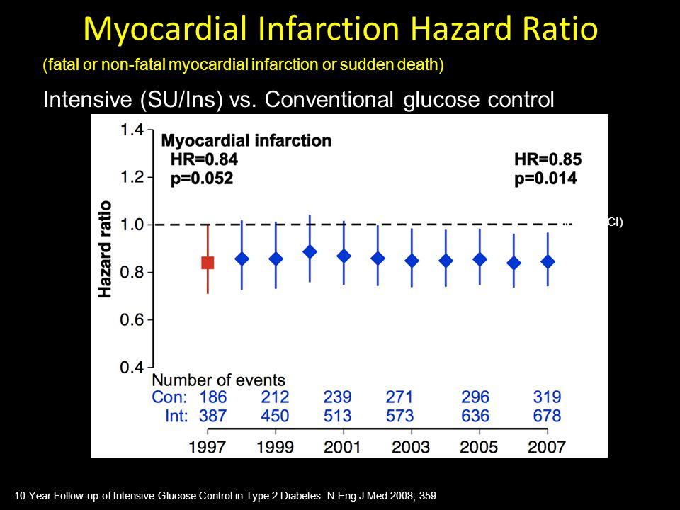 Myocardial Infarction Hazard Ratio