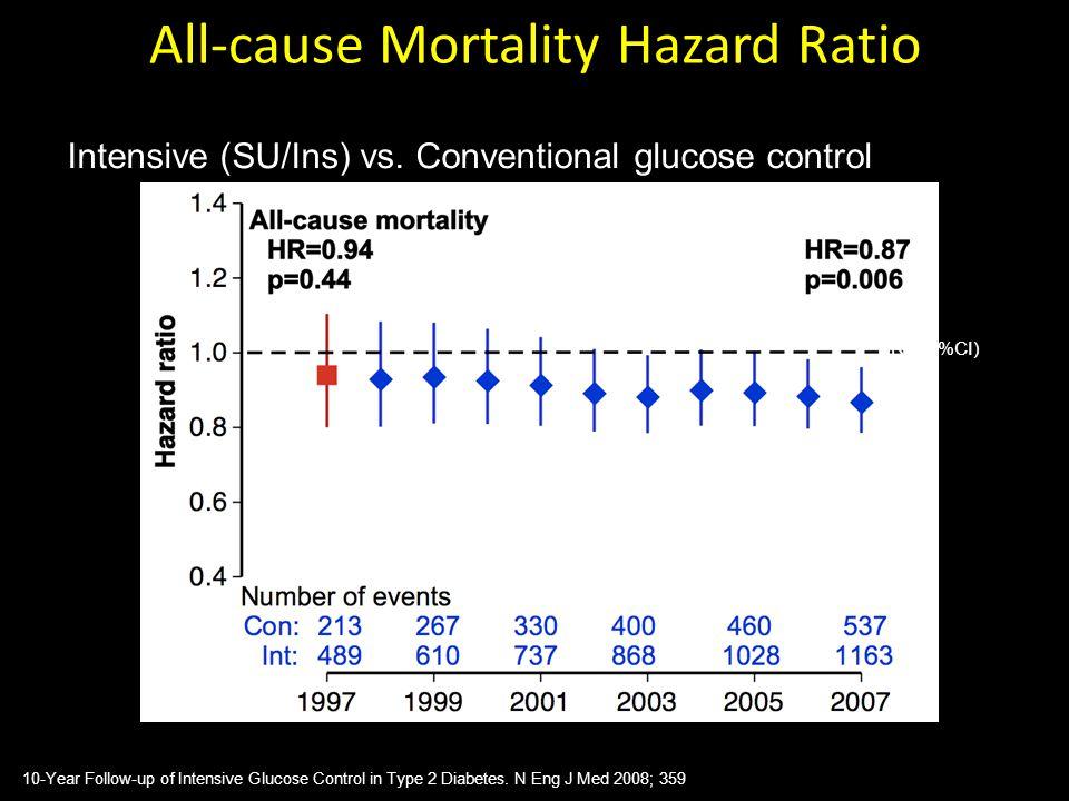 All-cause Mortality Hazard Ratio