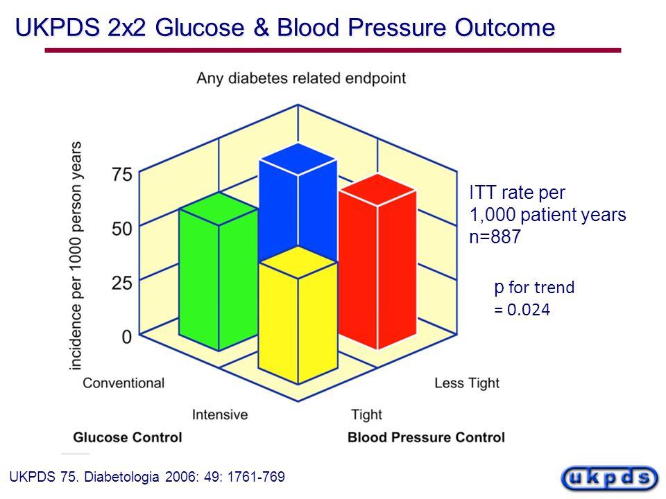 UKPDS 2x2 Glucose & Blood Pressure Outcome