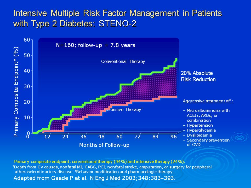 Intensive Multiple Risk Factor Management in Patients with Type 2 Diabetes: STENO-2