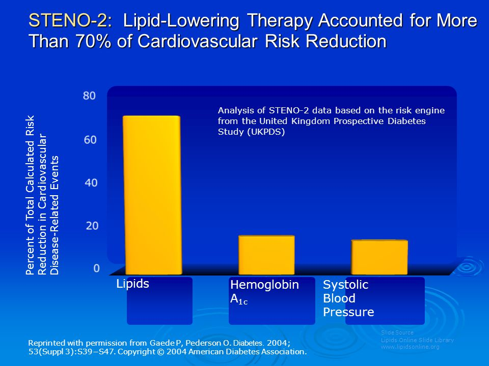 STENO-2: Lipid-Lowering Therapy Accounted for More Than 70% of Cardiovascular Risk Reduction