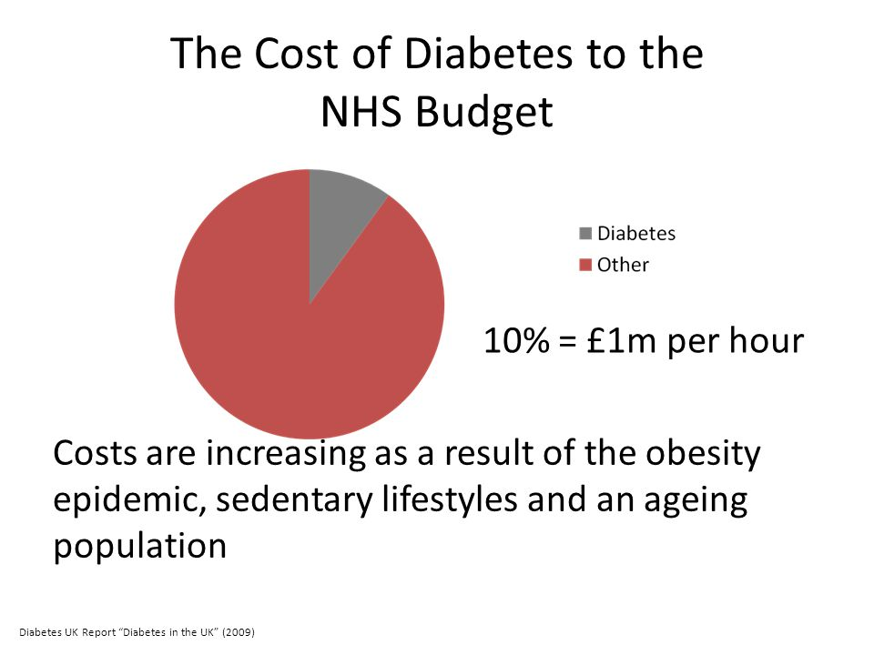 The Cost of Diabetes to the NHS Budget