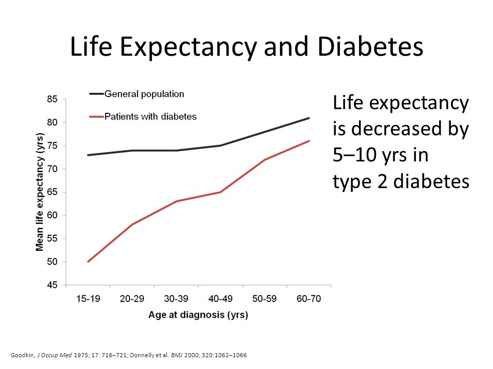 Life Expectancy and Diabetes
