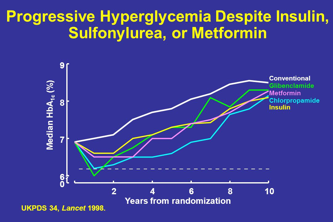 Progressive Hyperglycemia Despite Insulin, Sulfonylurea, or Metformin