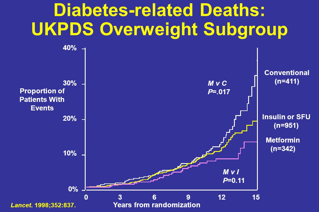 Diabetes-related Deaths: UKPDS Overweight Subgroup