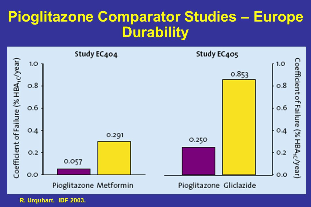 Pioglitazone Comparator Studies – Europe Durability