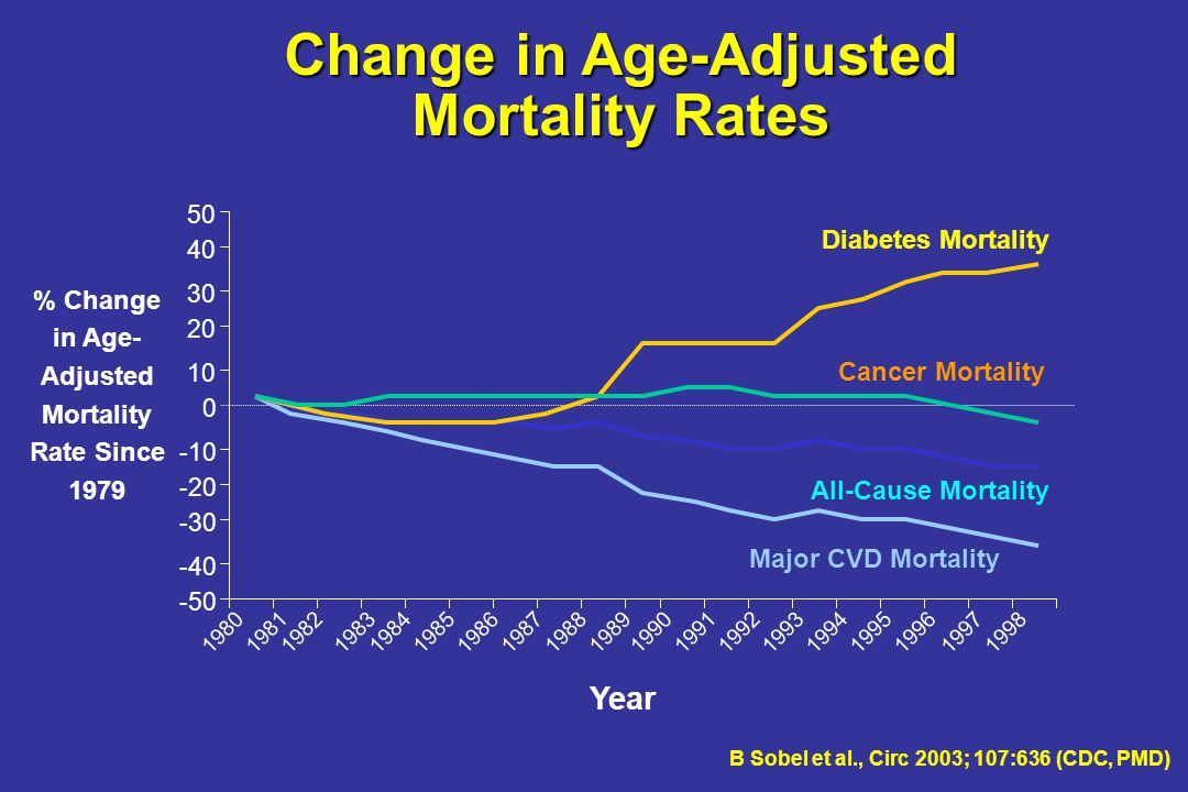 Change in Age-Adjusted Mortality Rates % Change in Age-Adjusted