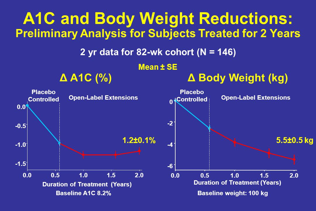 A1C and Body Weight Reductions: Preliminary Analysis for Subjects Treated for 2 Years