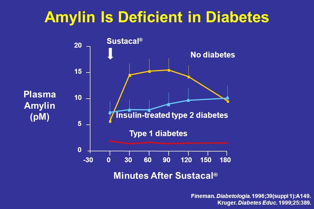 Amylin Is Deficient in Diabetes