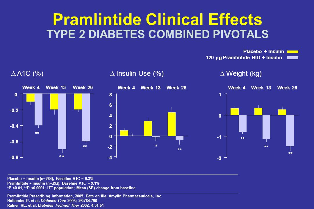 Pramlintide Clinical Effects TYPE 2 DIABETES COMBINED PIVOTALS
