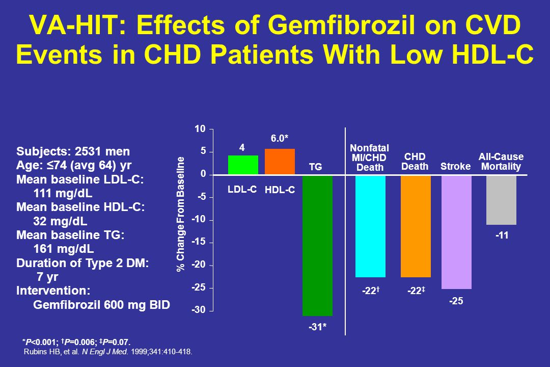 VA-HIT: Effects of Gemfibrozil on CVD Events in CHD Patients With Low HDL-C