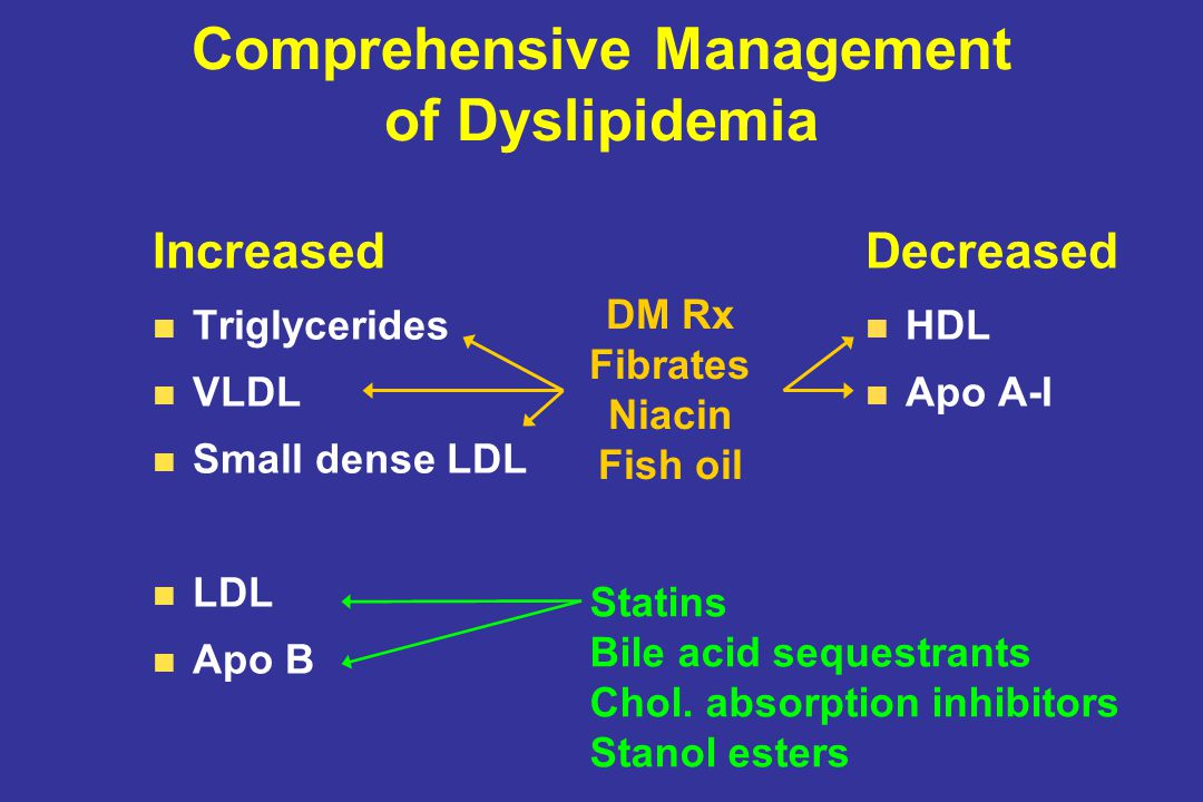 Comprehensive Management of Dyslipidemia