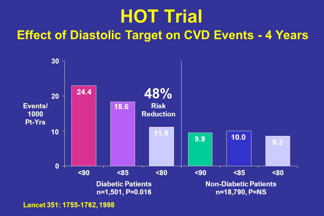HOT Trial 48% Effect of Diastolic Target on CVD Events - 4 Years 24.4