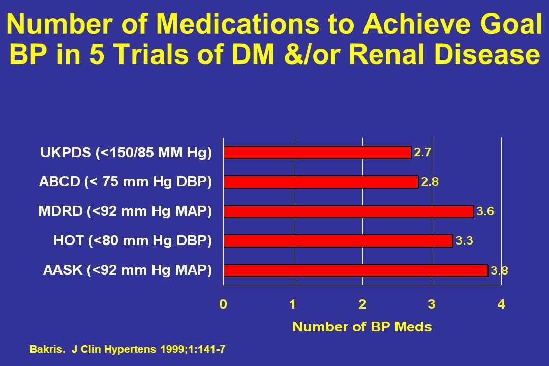 Number of Medications to Achieve Goal BP in 5 Trials of DM &/or Renal Disease