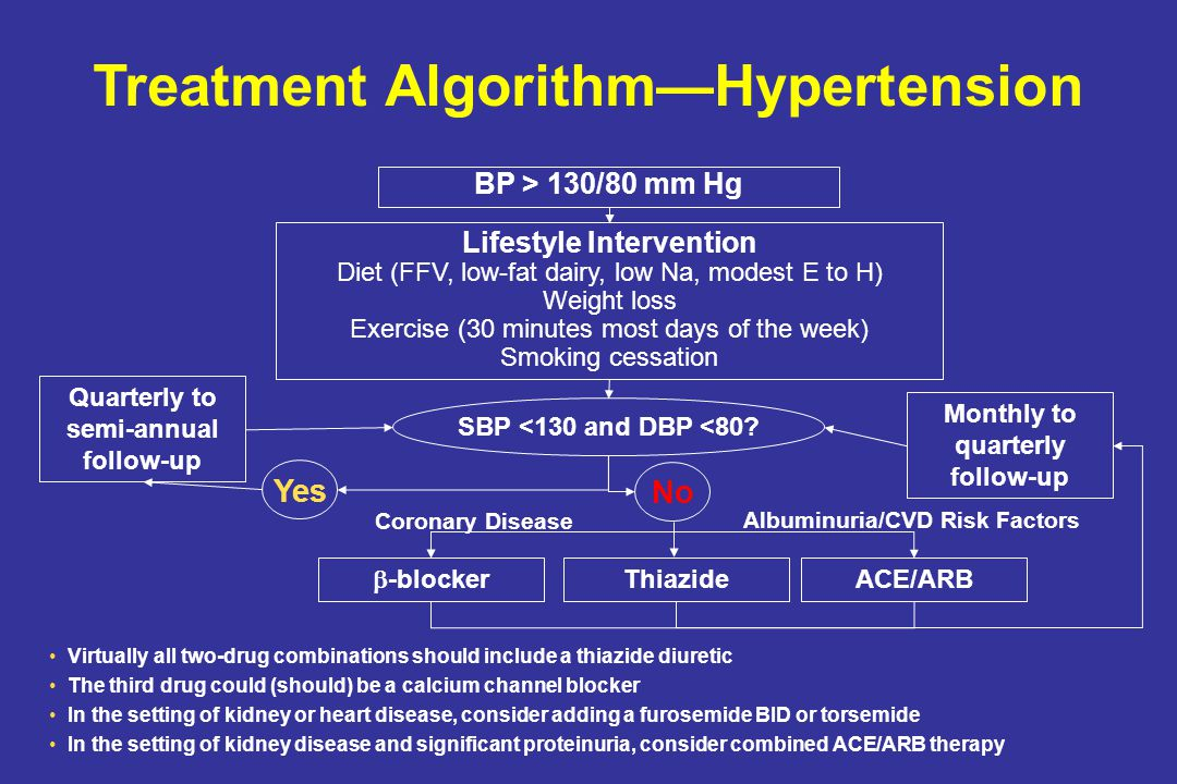 Treatment Algorithm—Hypertension