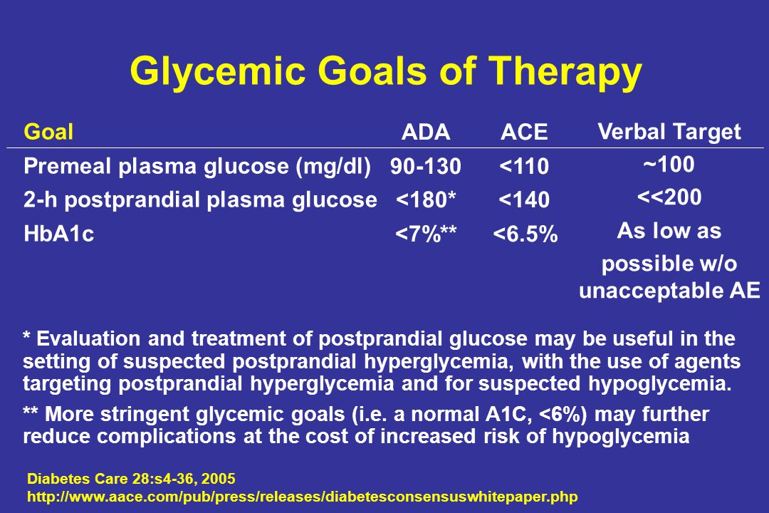 Glycemic Goals of Therapy